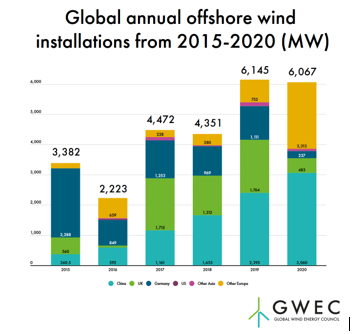6GW of new offshore wind power worldwide in 2020